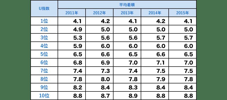 U指数の順位別平均着順と、U指数1位の馬の単勝勝率