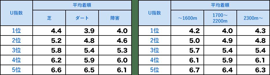 U指数が得意なコースと競馬場